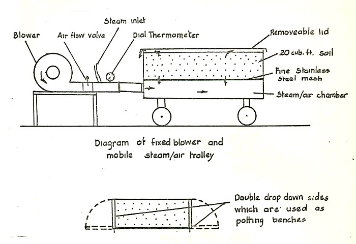 Fig 8: Diagram of Steam/Air Unit